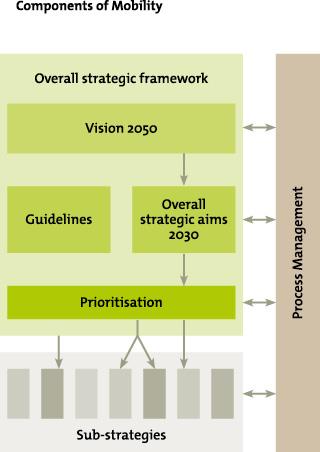 Grafik Bausteine der Mobilitätsstrategie
