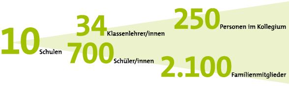 © Umweltlernen e.V., Foto: Michael Schlecht